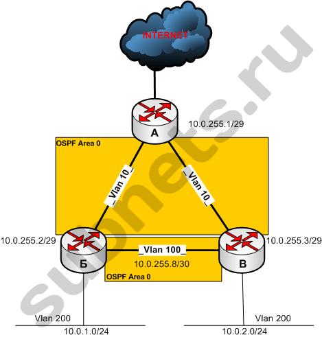 Схема с OSPF