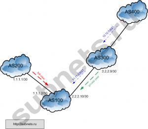 схема BGP