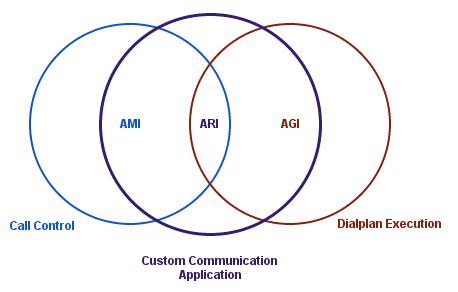 Asterisk REST Interface (ARI) | Subnets ru blog