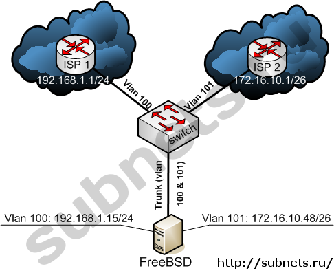 Два провайдера и сервер FreeBSD с одной сет.картой